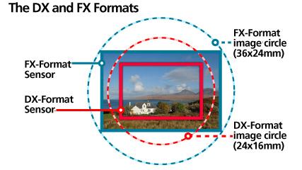 19. על הקשר שבין גודל חיישן התמונה לצמצם, לאורך המוקד, לזווית הראיה ול-ISO