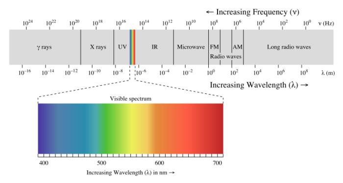 787px-EM_spectrum.svg